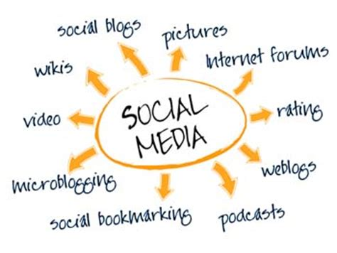 Persuasive essay on disadvantages of social media